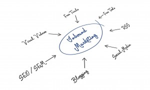 Inbound  and Content Marketing on White Board